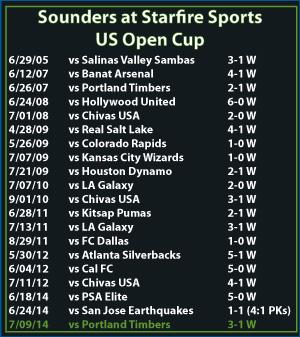 open-cup-scores_7-9